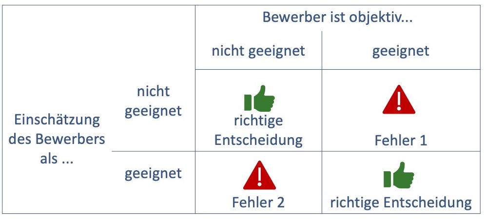 Fehler Personalauswahl